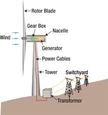 wind energy power plant diagram wiring diagram for you • wind power plant diagram wiring diagram home rh 4 3 7 medi med ruhr de wind