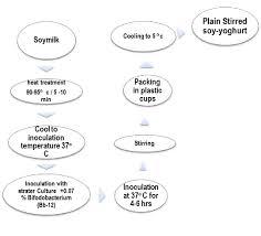 Flow Chart For Preparation Of Stirred Soy Yoghurt