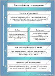 Демократия Демократический политический режим Формы и типы демократии