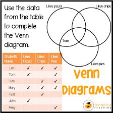 Venn Diagram Pizza Sorting Data With Venn Diagrams