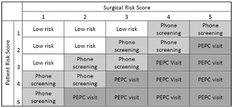 Risk Stratification Ucla Anesthesiology Perioperative