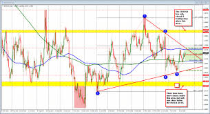Daily Charts Only The Eurusd Confined Near The Middle For