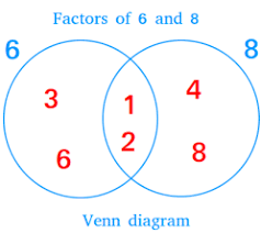 Venn Diagram Purpose 2 Circle Venn Diagram Definition And Examples