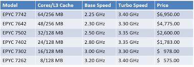 Amd Epyc 7002 Series Processors And Sql Server