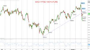 Ftse 100 Futures Chart Inside Futures Relevant Trading Focused Information