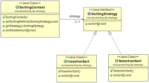 Pattern Java Custom Strategy Design Pattern In Java Stacktips