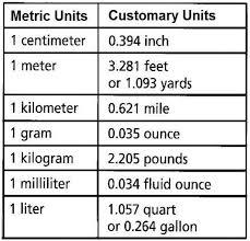 Metric System Length Chart Metric Customary Chart Converting Metric Units Unit