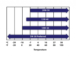 Diesel Fuel Gel Chart How Does Cold Weather Affect Your Car Lubricants