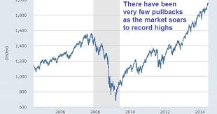 After Market Stock Charts These 23 Charts Prove That Stocks Are Heading For A