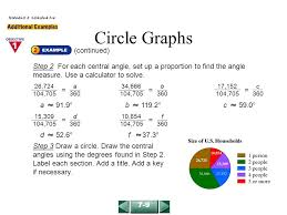 Use The Information In The Table To Make A Circle Graph
