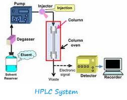 Hplc Principle Hplc Calibration Procedure Pharmaceutical Guidelines