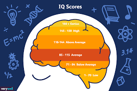 Standard Iq Chart What Is Considered A Genius Iq Score