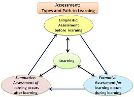 math methodology assessment essay assessment types