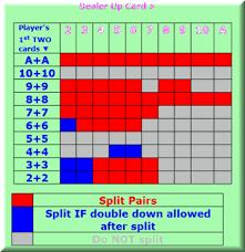 Split Pairs Best Blackjack Strategy Card Chart