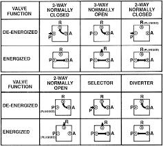 smc solenoid valve wiring diagram simple wiring diagram evt317 5dz 02f q smc vt317 g 1 4 3 2 spring solenoid stand alone tob108 lucas solenoid wiring diagram smc solenoid valve wiring diagram