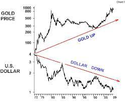 Gold In Dollar Chart Kitco Commentators Corner