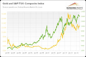 Gold Tsx Composite Index Explained Sunshine Profits
