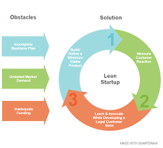 Should You Launch A Lean Startup Smartdraw Blog Startups