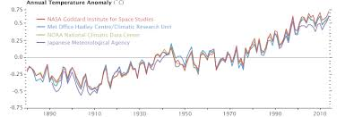 Global Mean Temperature Chart World Of Change Global Temperatures