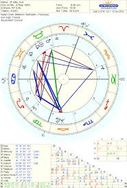 Whole Astrology Chart Exploration Artists