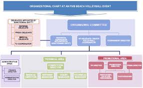 Event Organizational Chart Organizational Chart