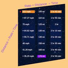 Use The Formula For Distance To Find Distance Rate And Time