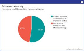 Princeton University Organizational Chart Info On Biological Biomedical Sciences At Princeton