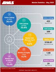Chandler Real Estate Market Report June 2020 - [Shirley Coomer 2020]