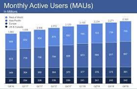 Facebook Earnings Q4 2018