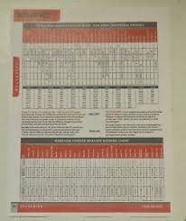 Lee Load All 2 Bushing Chart Details About Hornady Handgun Powder Measure 366 Auto Apex Bushing Chart Copy