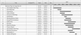 Gantt Chart For Starting A Business 30 Gantt Chart Templates Doc Pdf Excel Free Premium