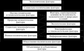 Факторы влияющие на национальную безопасность Недвижимость Киева Внутренние факторы обеспечения национальной безопасности