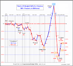 Budget Surpluses And Deficits In Graph The Good Democrat