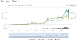 Bitconnect Referral Chart What Is Bitconnect Is It A Great Investment Or Scam