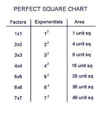 Chart Perfect Perfect Squares And Cubes Perfect Square Root Chart