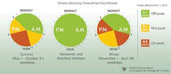 Electricity Rates Electricity Rates Time Of Use