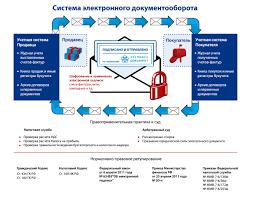 О состоянии законодательства Российской Федерации в сфере   электронной форме равнозначным документу на бумажном носителе подписанному собственноручной подписью как в отношении заключаемых договоров