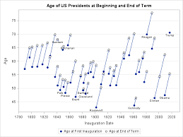 Visualize The Ages Of Us Presidents The Do Loop