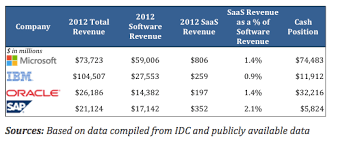 Software Licensing Model Saas Vs Traditional Software Licensing Model Startupnorth