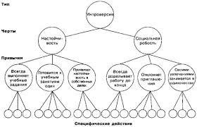 Реферат Ганс Айзенк и факторная теория типов com  Ганс Айзенк и факторная теория типов