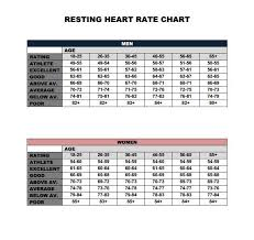 Resting Heart Rate Chart For Men And Women This Shows You