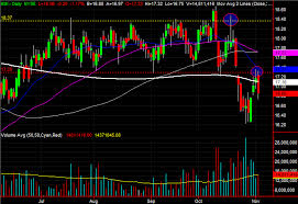 Kinder Morgan Stock Chart 3 Stock Charts For Monday Coca Cola Kinder Morgan And