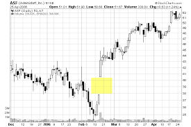 Up To The Minute Stock Charts Gaps How To Identify And Trade Gaps On A Chart