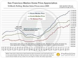 Housing Prices Bay Area Chart Yet Another Dramatic Jump In San Francisco Median House