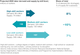 talent tensions ahead a ceo briefing company soon have too few workers a secondary education and too few jobs for low skill workers