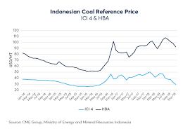 Richards Bay Coal Price Chart Year One Indonesian Coal Derivatives Ici 4 Cme Group