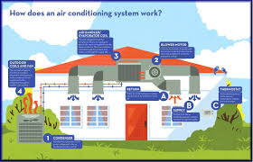 central air conditioning system diagram. central air conditioning installation repair baltimore md   d \u0026 k systems, inc. replace install service ac conditioner heat pump balto maryland system diagram