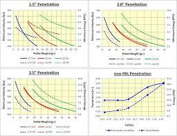 Thoughts About Penetration Airguns Guns Forum