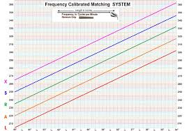 Golf Shaft Frequency Chart Related Keywords Suggestions