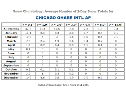 Snow Climatology For The Nws Chicago County Warning Area